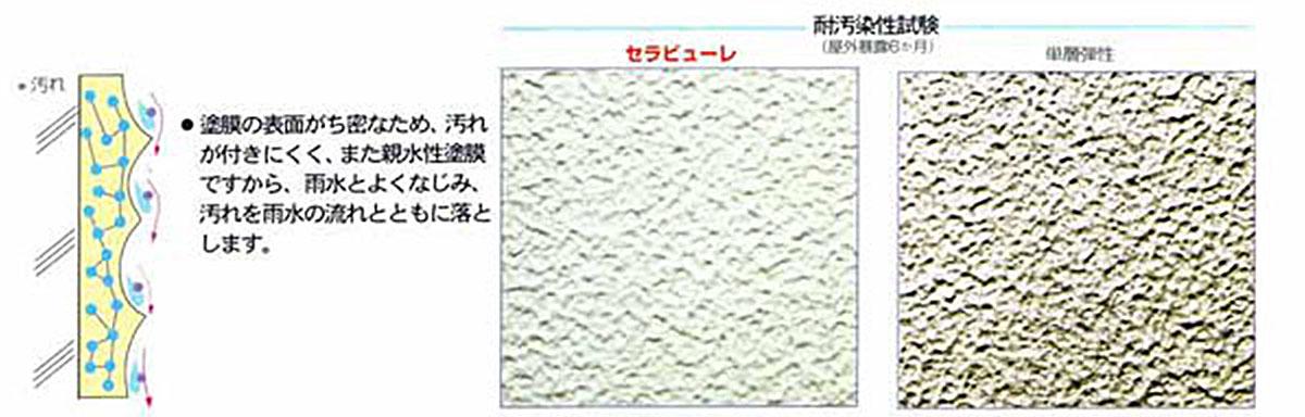 低汚染性の図