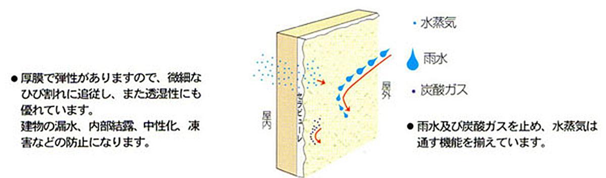 防水性・透湿性の写真