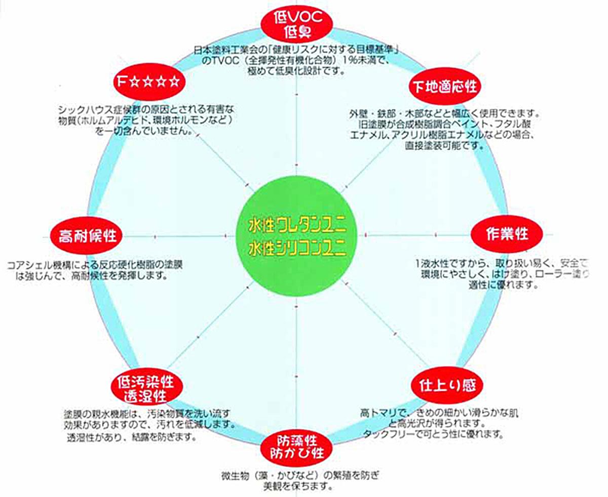 水性シリコンのグラフ