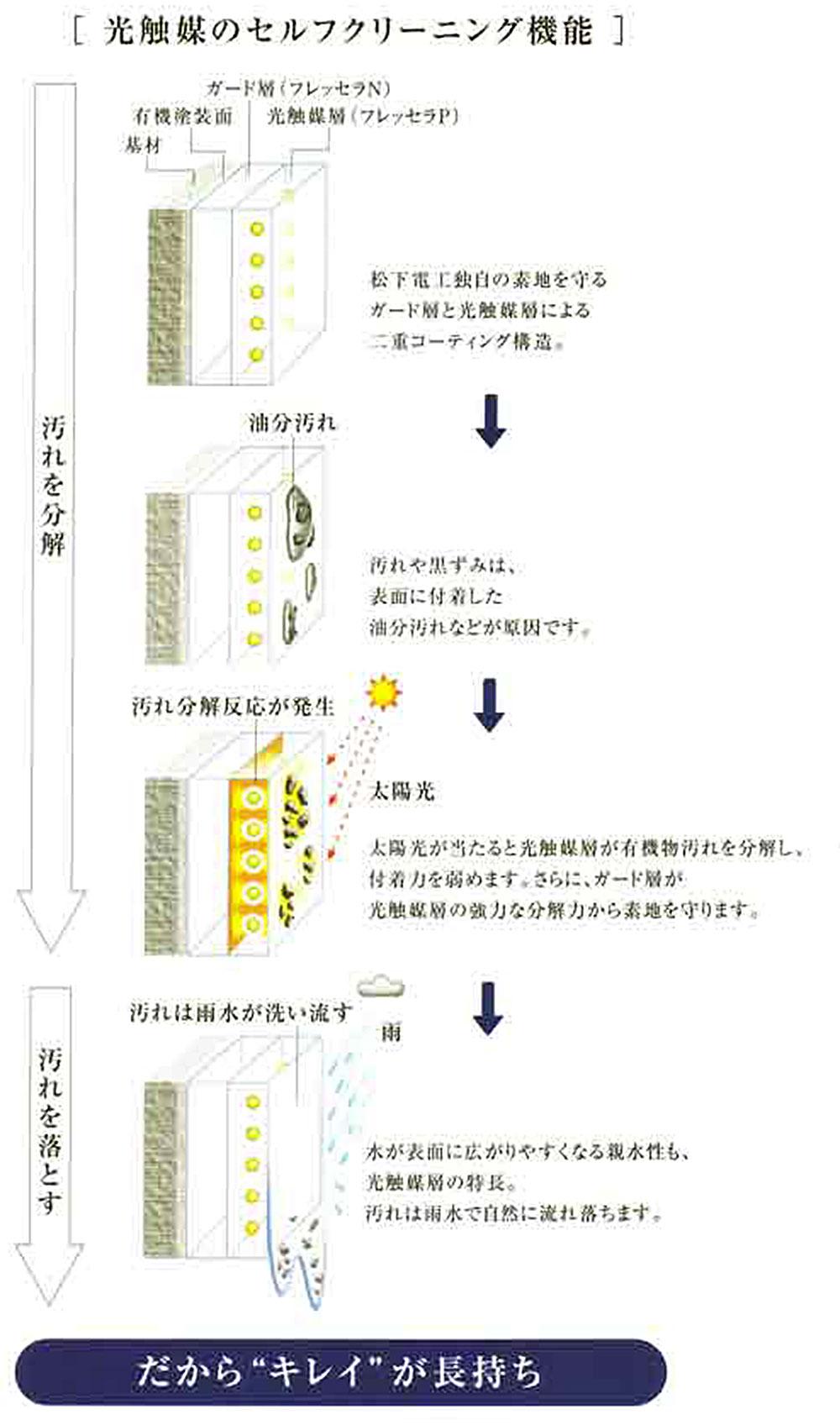 光触媒のセルフクリーニング機能