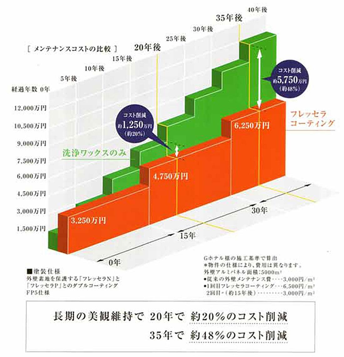 メンテナンスコストの比較図